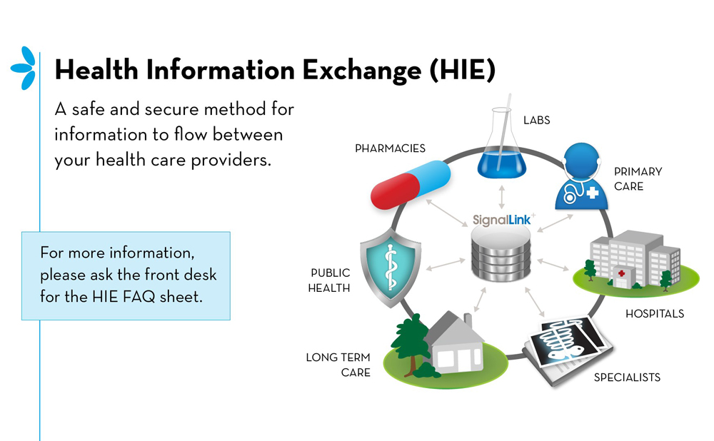 the health information exchange Health information exchange allows health care professionals and patients to appropriately access and securely share a patient's medical information the national rural health resource center has made available a set of practical health information exchange (hie) resources to assist providers in.