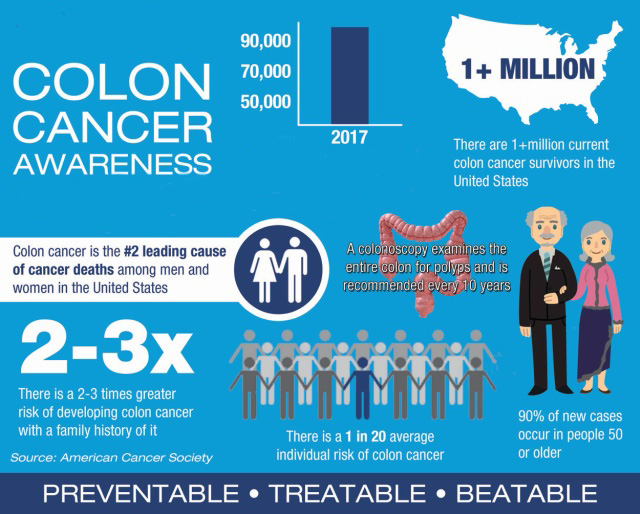 Colon Cancer Awareness Community Health Of Central Washington